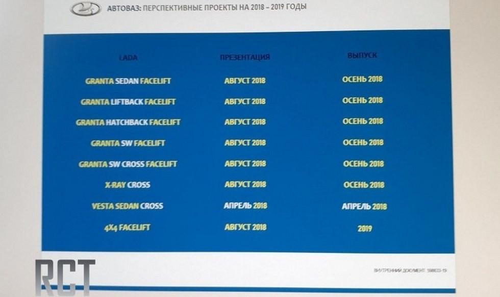 Известны сроки премьеры кросс-версии Xray, обновлённых Lada 4х4 и Granta