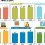 Основной акцент в бюджете на 2021-23 годы сделан на снижение бедности