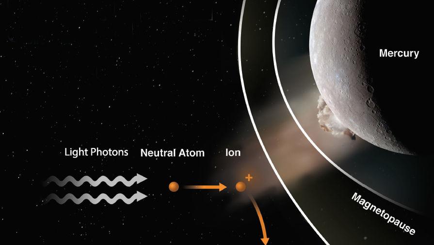 Ученые впервые зафиксировали удар астероида по Меркурию